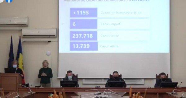 Bilanțul cazurilor de Covid-19, confirmate în ultimele 24 de ore