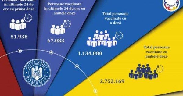 Campania de vaccinare anti-COVID în România: Record de persoane imunizate în ultimele 24 de ore - 119.021
